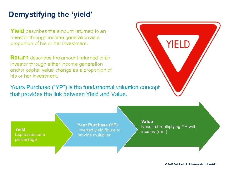 Demystifying the 'yield' Yield describes the amount returned to an investor through income generation