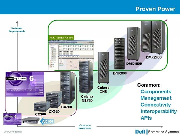Proven Power Dell Confidential Enterprise Systems