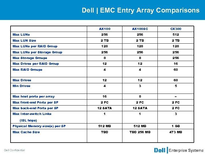 Dell   EMC Entry Array Comparisons AX 100 SC CX 300 Max LUNs 256