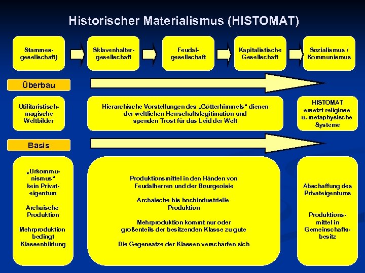Historischer Materialismus (HISTOMAT) Stammesgesellschaft) Sklavenhaltergesellschaft Feudalgesellschaft Kapitalistische Gesellschaft Sozialismus / Kommunismus Überbau Utilitaristischmagische Weltbilder