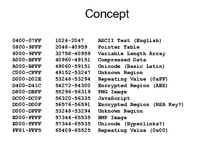 Concept 0400 -07 FF 0800 -9 FFF 8000 -9 FFF A 000 -BFFF C