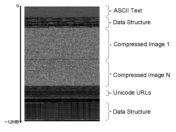 0 ASCII Text Data Structure Compressed Image 1 Compressed Image N Unicode URLs Data