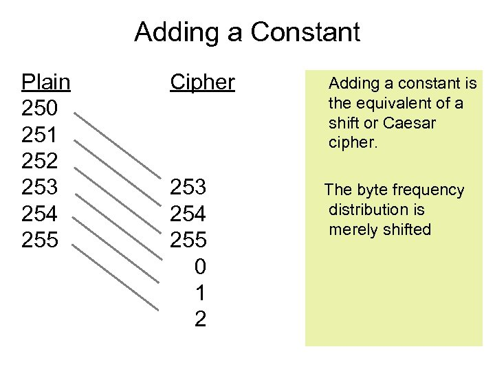 Adding a Constant Plain 250 251 252 253 254 255 Cipher Adding a constant