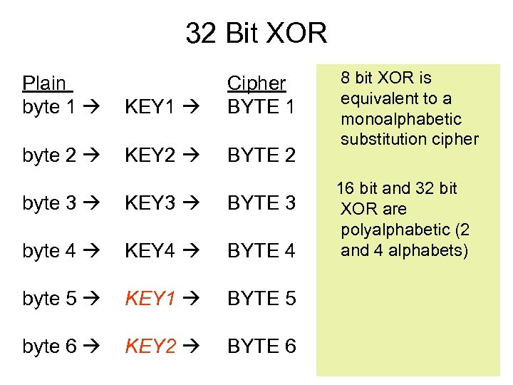 32 Bit XOR Plain byte 1 KEY 1 Cipher BYTE 1 byte 2 KEY