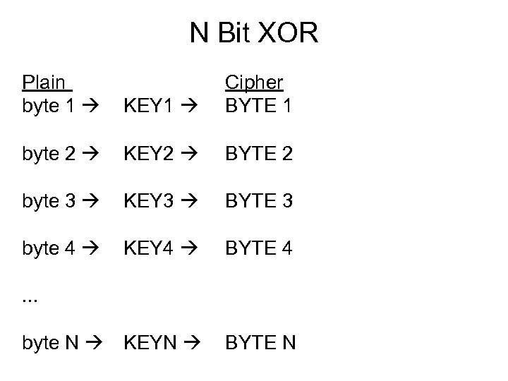 N Bit XOR Plain byte 1 KEY 1 Cipher BYTE 1 byte 2 KEY
