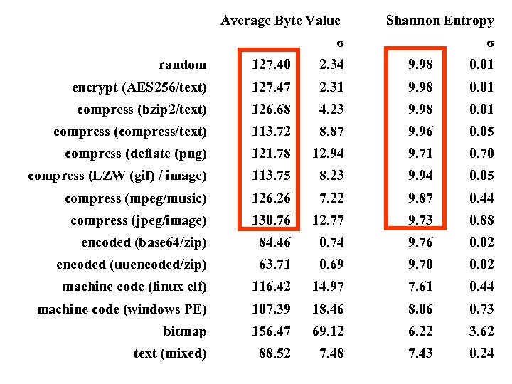 Average Byte Value σ Shannon Entropy σ random 127. 40 2. 34 9.