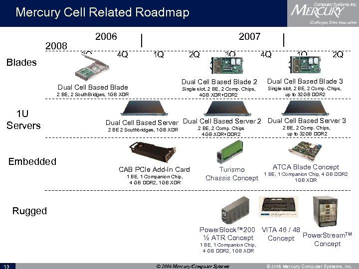 Mercury Cell Related Roadmap 2008 Blades 2006 3 Q 2007 4 Q 1 Q