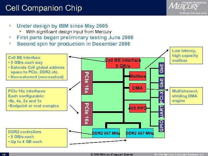Cell Companion Chip • Under design by IBM since May 2005 § With significant