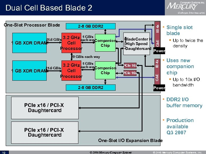 Dual Cell Based Blade 2 Chip 2 PCIe 8 x 3. 2 Cell Processor
