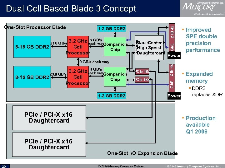 5 GB/s GHz each way Companion 3. 2 Cell Processor 25. 6 GB/s Chip
