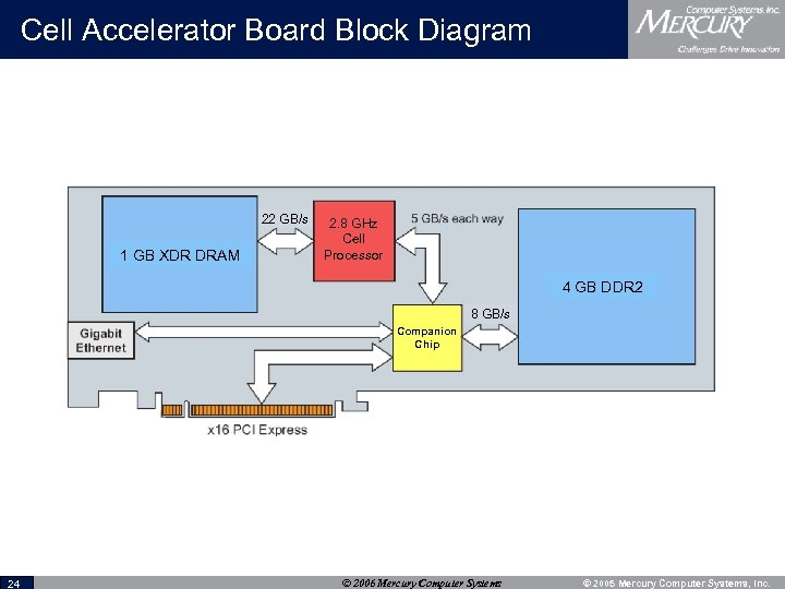 Cell Accelerator Board Block Diagram 22 GB/s 1 GB XDR DRAM 2. 8 GHz