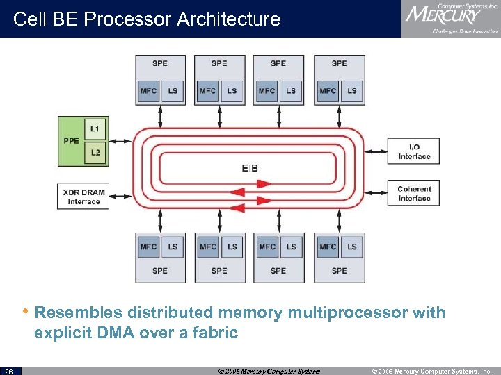 Cell BE Processor Architecture • Resembles distributed memory multiprocessor with explicit DMA over a