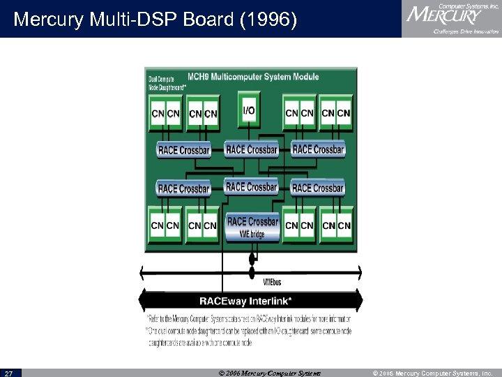 Mercury Multi-DSP Board (1996) 27 © 2006 Mercury Computer Systems © 2005 Mercury Computer