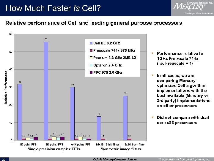 How Much Faster Is Cell? Relative performance of Cell and leading general purpose processors