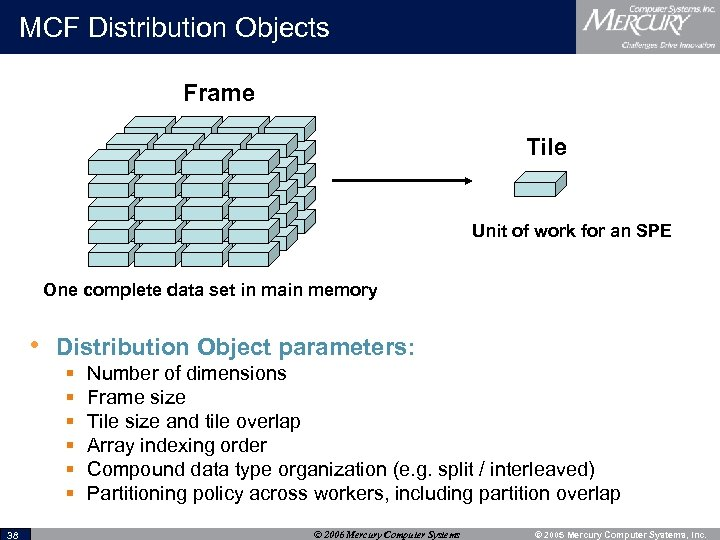 MCF Distribution Objects Frame Tile Unit of work for an SPE One complete data