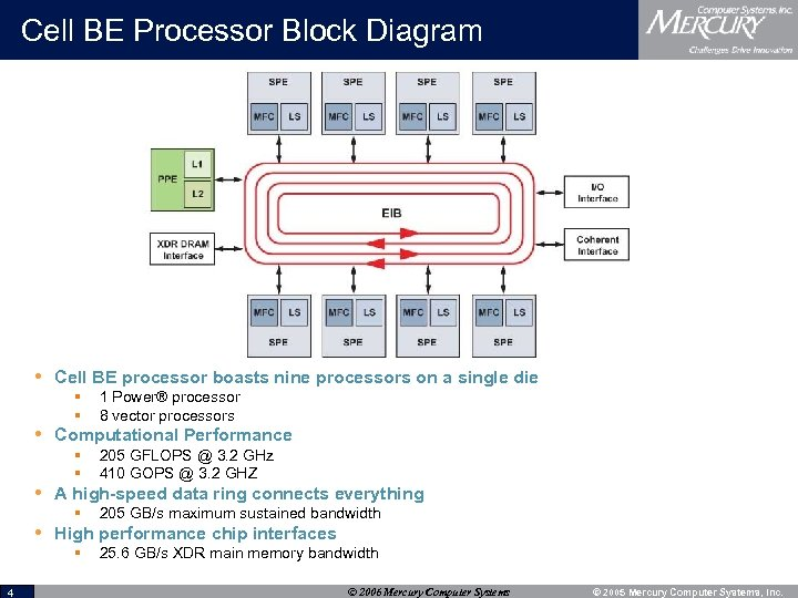 Cell BE Processor Block Diagram • Cell BE processor boasts nine processors on a