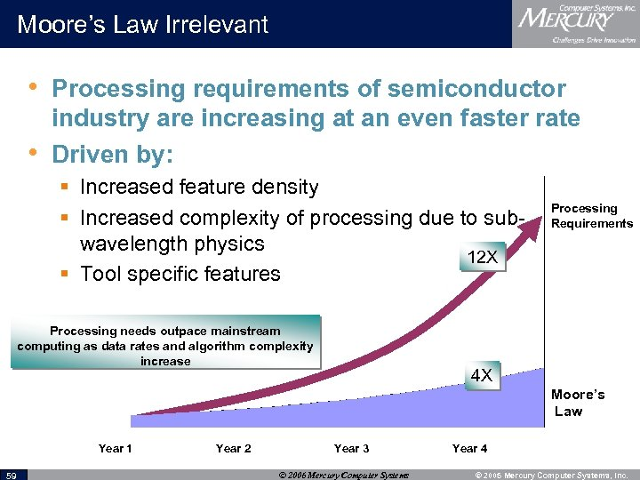 Moore's Law Irrelevant • Processing requirements of semiconductor • industry are increasing at an