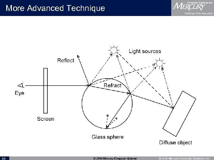 More Advanced Technique 68 © 2006 Mercury Computer Systems © 2005 Mercury Computer Systems,