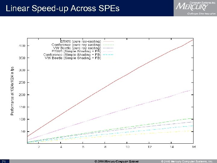 Linear Speed-up Across SPEs 71 © 2006 Mercury Computer Systems © 2005 Mercury Computer