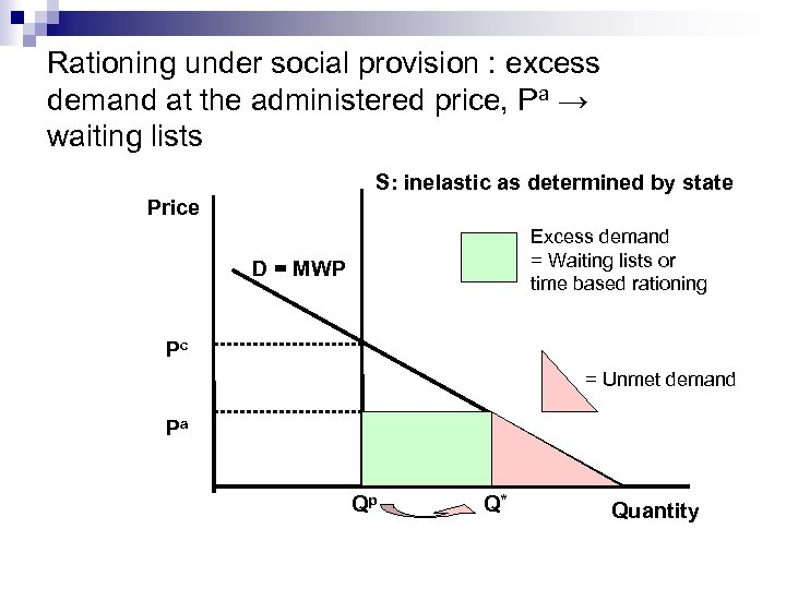 Rationing under social provision : excess demand at the administered price, Pa → waiting
