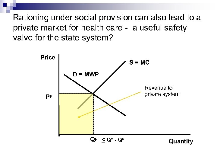 Rationing under social provision can also lead to a private market for health care