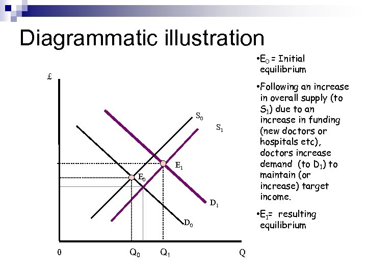 Diagrammatic illustration • E 0 = Initial equilibrium £ • Following an increase in
