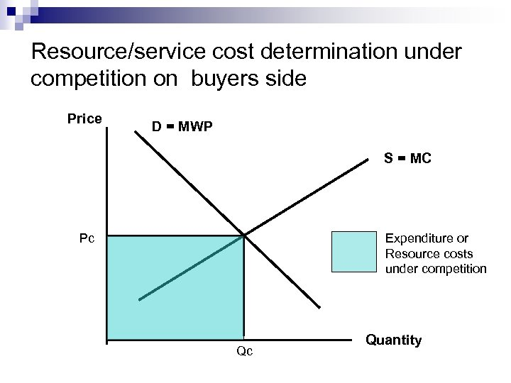 Resource/service cost determination under competition on buyers side Price D = MWP S =