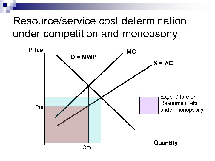 Resource/service cost determination under competition and monopsony Price D = MWP MC S =