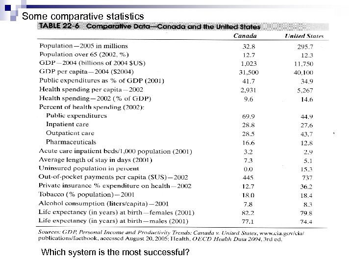 Some comparative statistics Which system is the most successful?