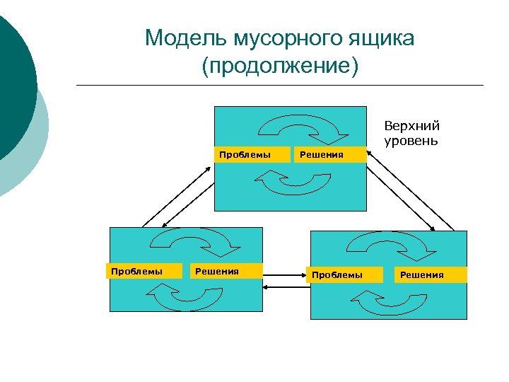 Модель мусорного ящика (продолжение) Верхний уровень Проблемы Решения