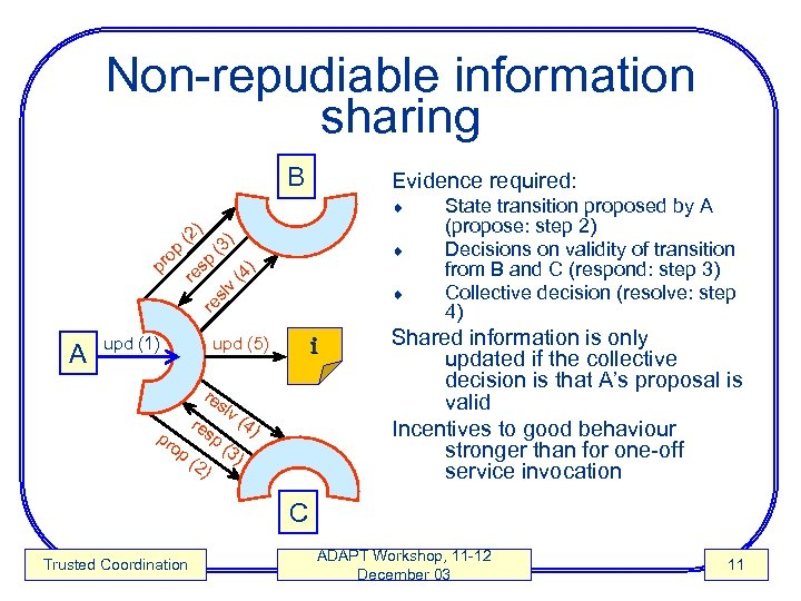 Non-repudiable information sharing B Evidence required: ) ¨ (3 (4 ) sp ¨ re