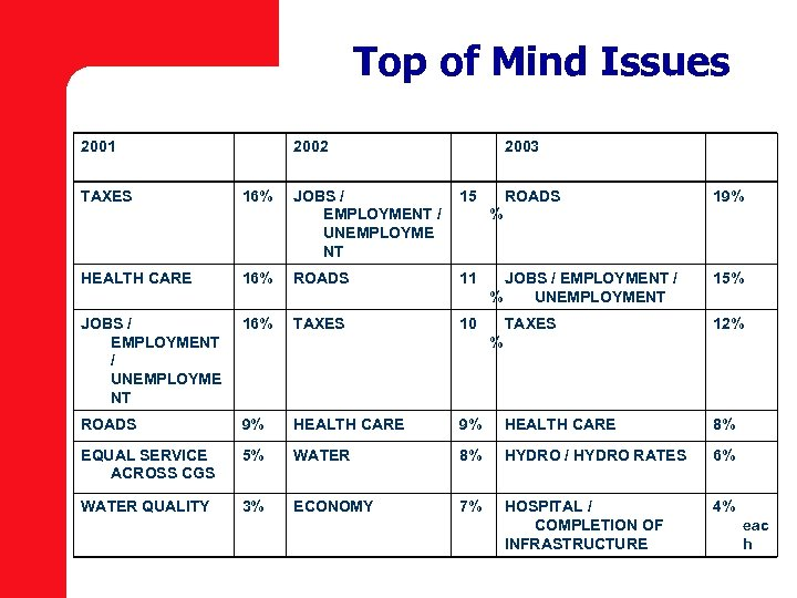 Top of Mind Issues 2001 2002 2003 TAXES 16% JOBS / 15 ROADS EMPLOYMENT