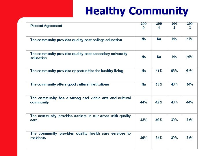 Healthy Community Percent Agreement 200 0 200 1 200 2 200 3 The community