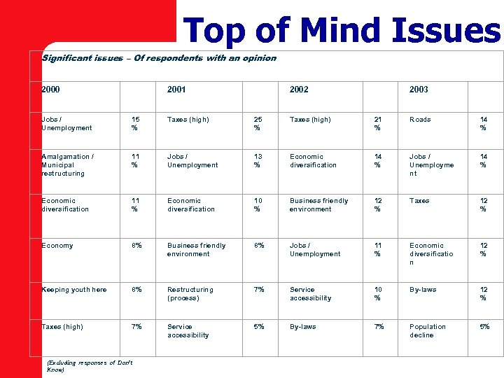 Top of Mind Issues Significant issues – Of respondents with an opinion 2000 2001