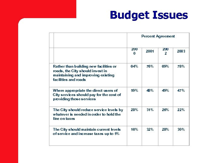 Budget Issues Percent Agreement 2001 200 2 2003 Rather than building new facilities or