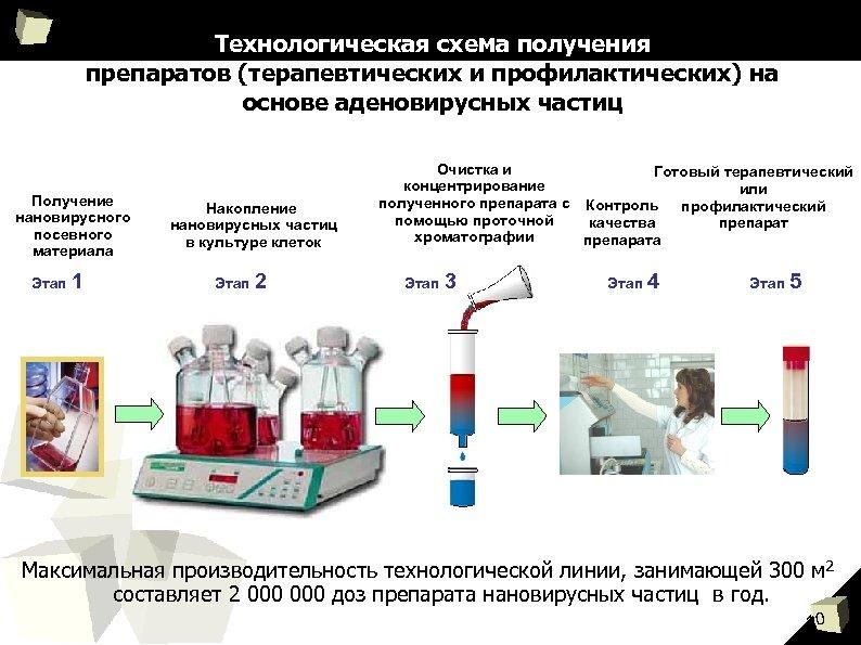 Технологическая схема получения препаратов (терапевтических и профилактических) на основе аденовирусных частиц Получение нановирусного посевного
