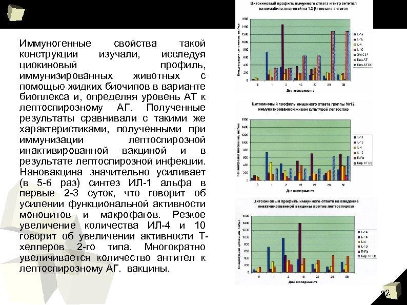 Иммуногенные свойства такой конструкции изучали, исследуя циокиновый профиль, иммунизированных животных с помощью жидких биочипов