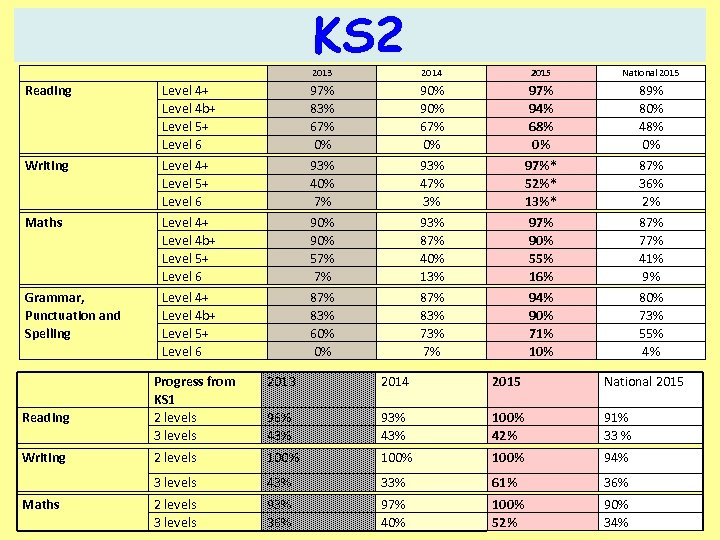 KS 2 Reading Writing Maths Grammar, Punctuation and Spelling 2013 2015 National 2015 97%