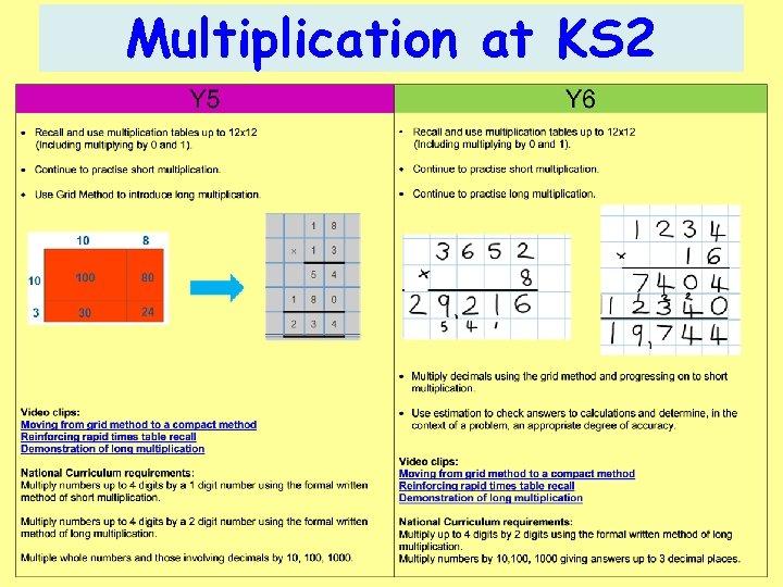 Multiplication at KS 2
