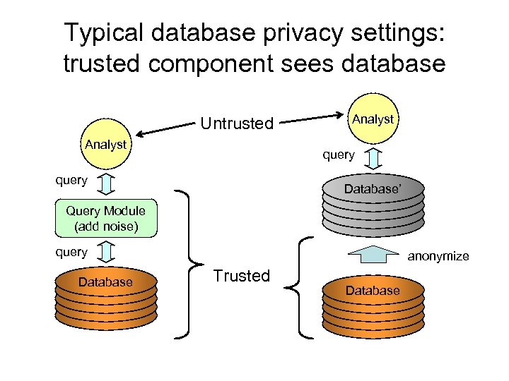 Typical database privacy settings: trusted component sees database Untrusted Analyst query Database' Query Module