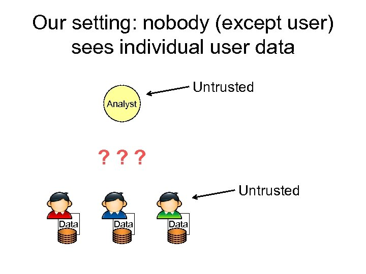 Our setting: nobody (except user) sees individual user data Untrusted Analyst ? ? ?