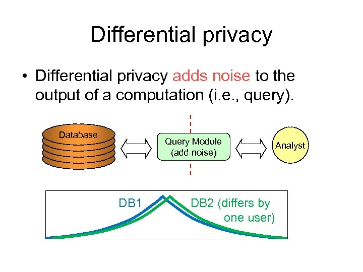 Differential privacy • Differential privacy adds noise to the output of a computation (i.