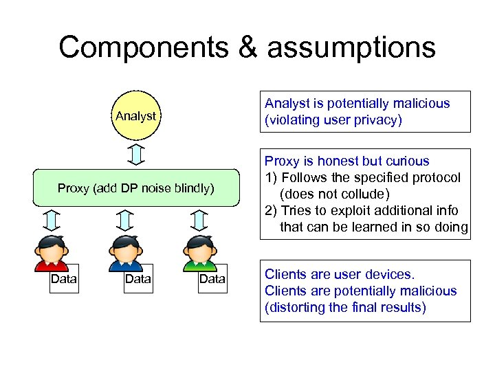 Components & assumptions Analyst is potentially malicious (violating user privacy) Analyst Proxy (add DP