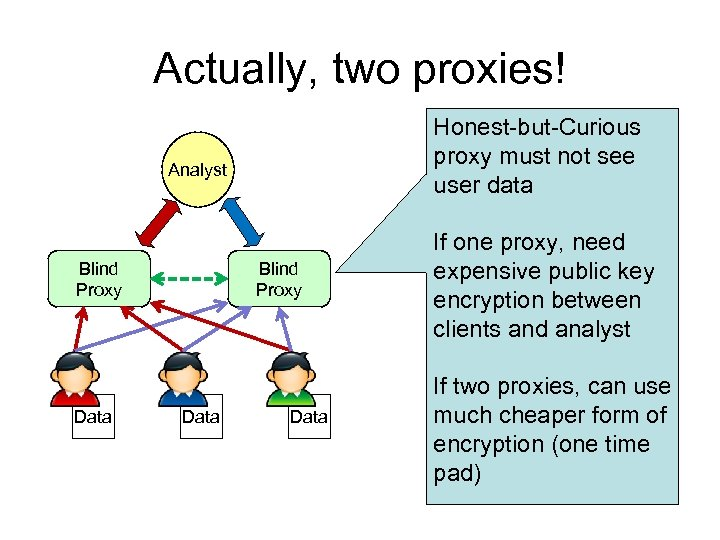 Actually, two proxies! Honest-but-Curious proxy must not see user data Analyst Blind Proxy Data