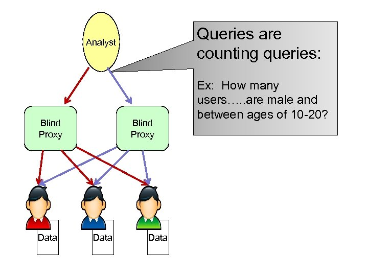 Queries are counting queries: Analyst Blind Proxy Data Ex: How many users…. . are