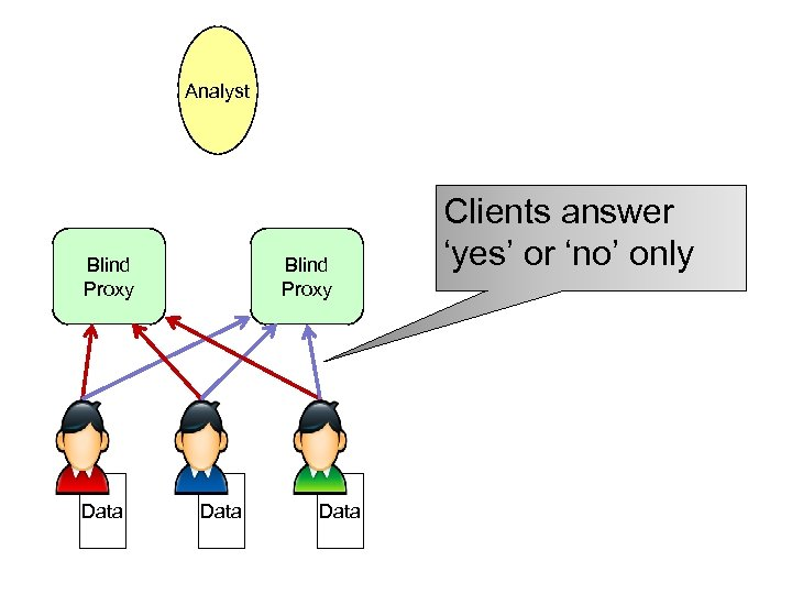 Analyst Blind Proxy Data Clients answer 'yes' or 'no' only
