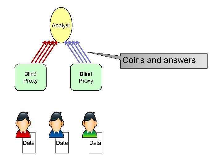 Analyst Coins and answers Blind Proxy Data