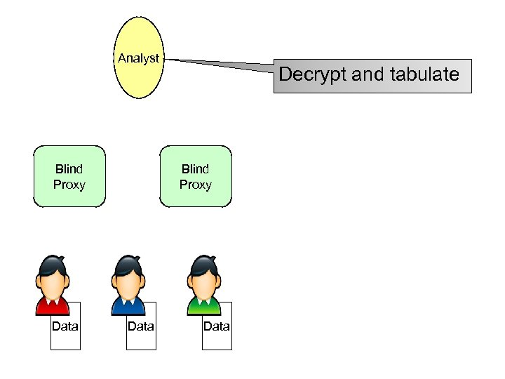 Analyst Blind Proxy Data Decrypt and tabulate Blind Proxy Data