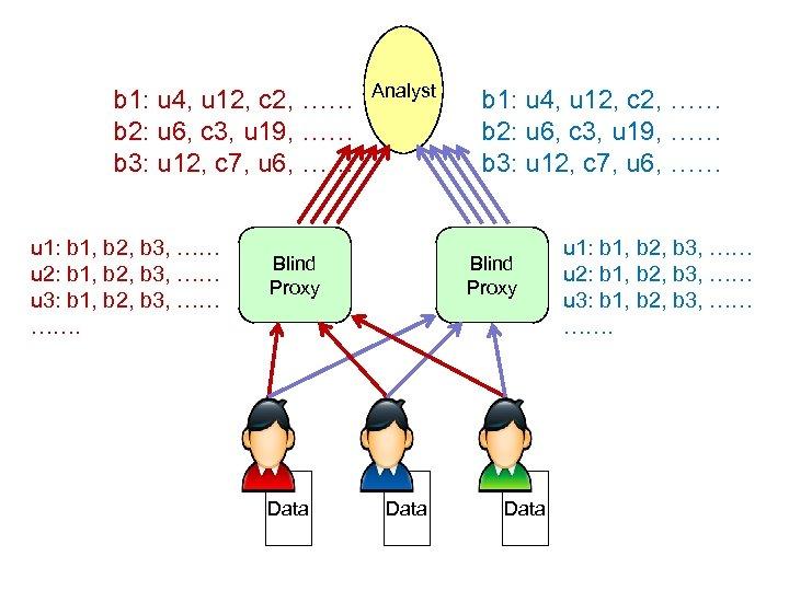 b 1: u 4, u 12, c 2, …… b 2: u 6, c