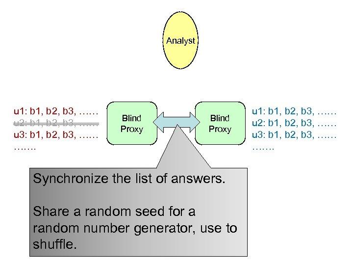 Analyst u 1: b 1, b 2, b 3, …… u 2: b 1,